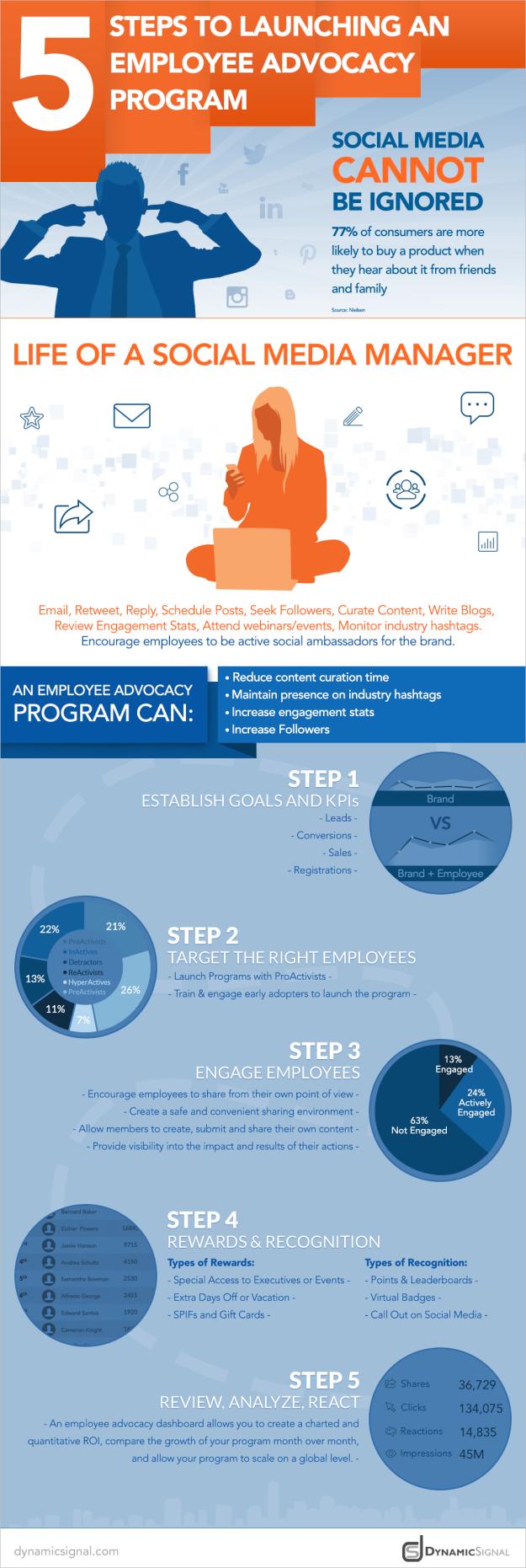 5-steps-to-launching-ea-program
