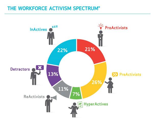 employees-rising-workforce-activism-spectrum